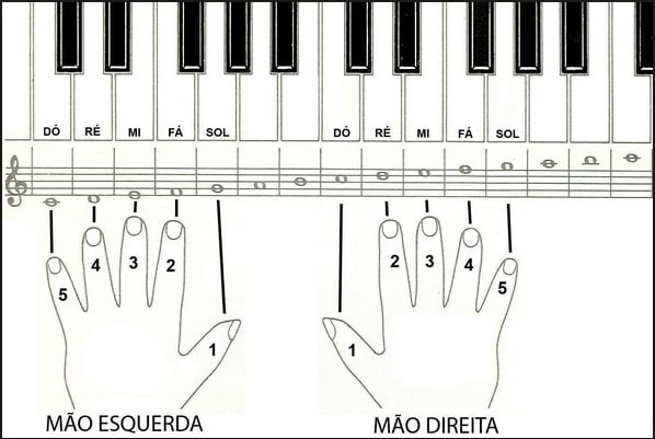 Mãos no piano